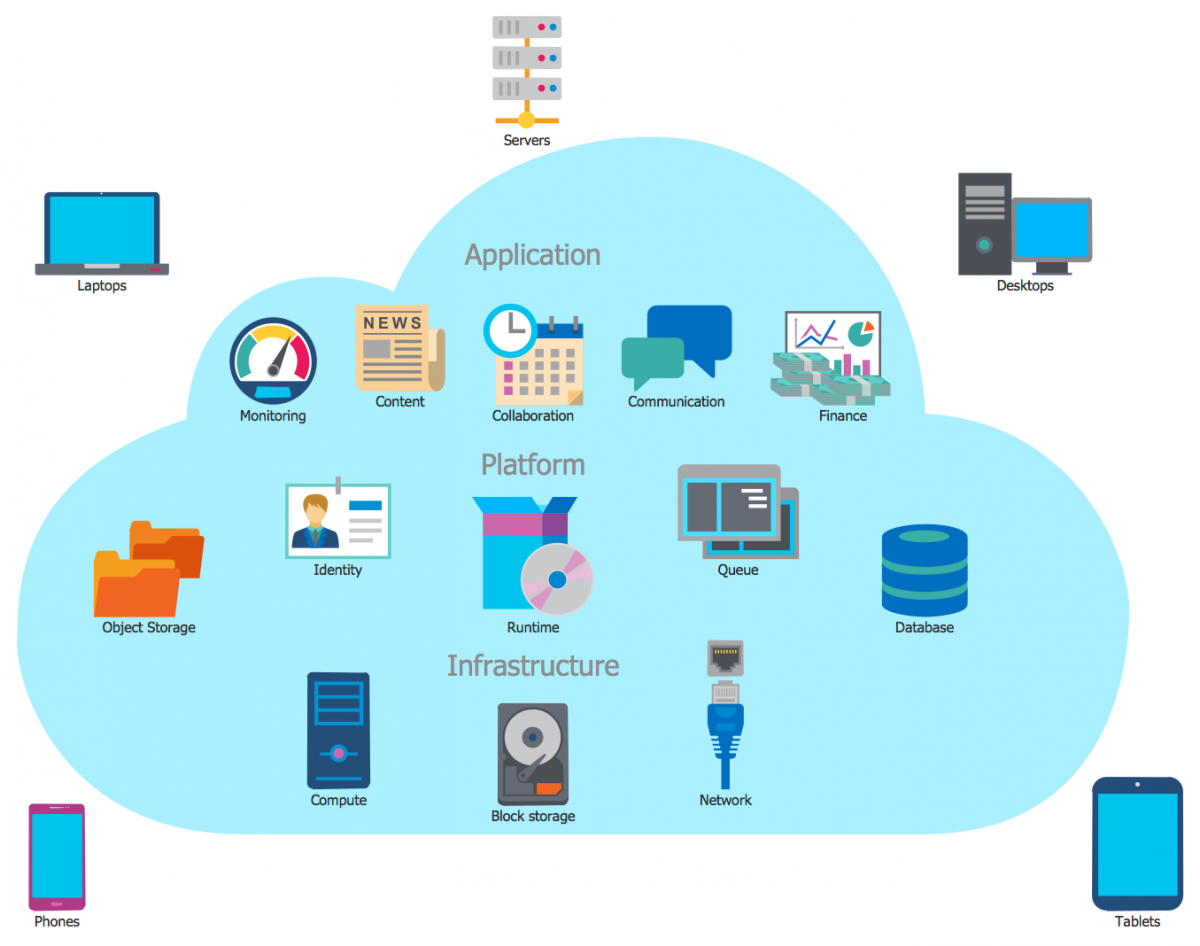 Illustration/ cartoon of cloud computing depicting the various ways that it serves cell phone, i-pods, and other electronic devicies, which are all depicted around a cloud like structure