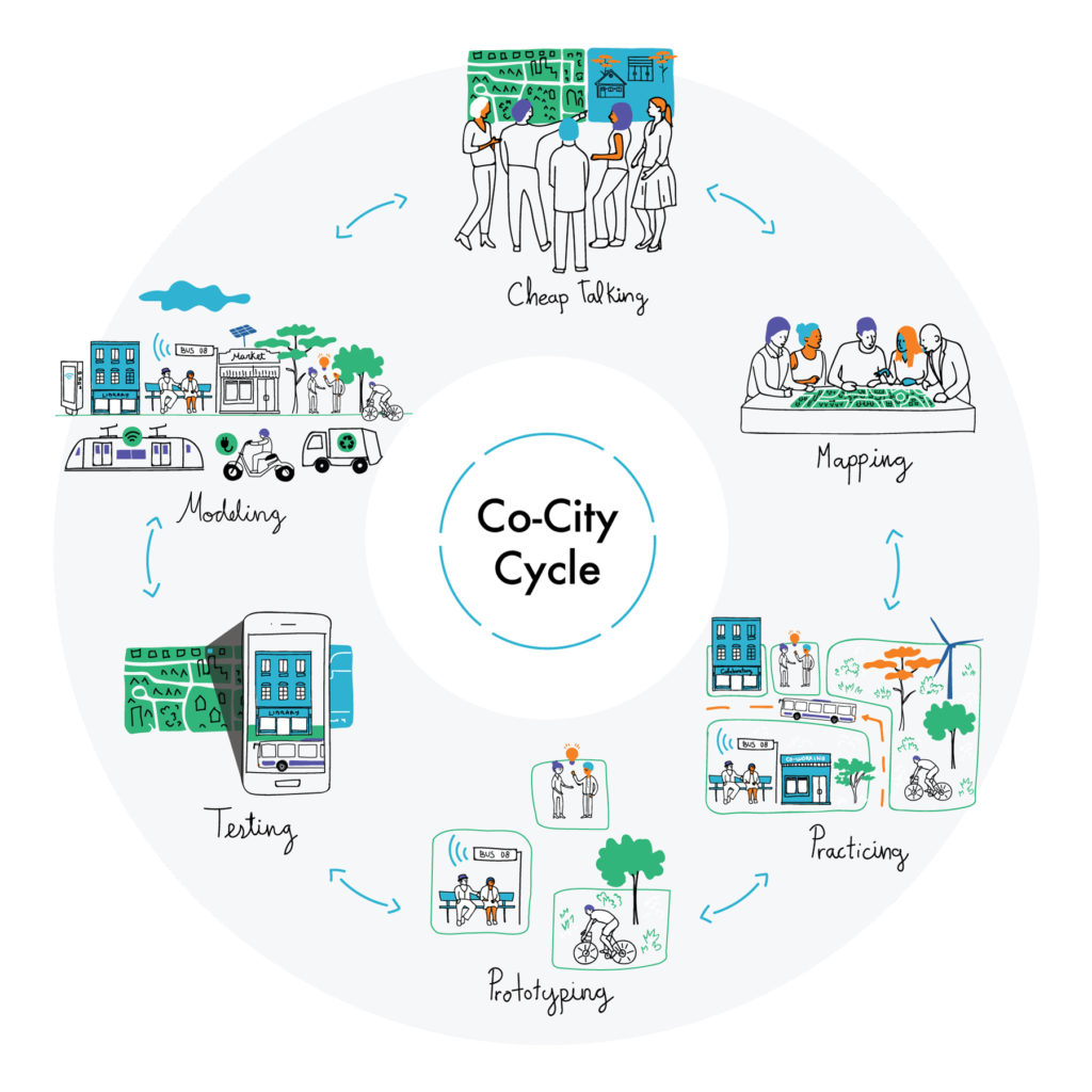 Co-City cycle