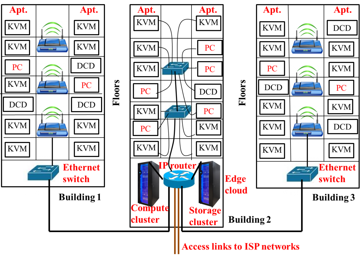 Technical drawing of wireless routers and how they could be connected in a community setting